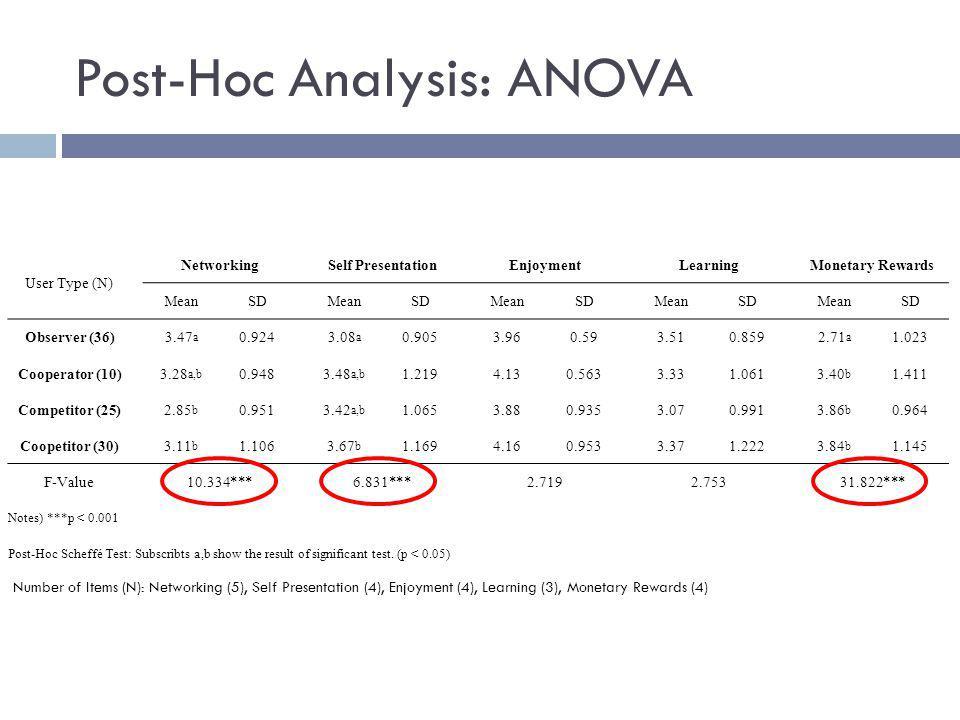 Post-Hoc Analysis: ANOVA User Type (N) Networking Self Presentation Enjoyment Learning Monetary Rewards MeanSD MeanSD MeanSD MeanSD MeanSD Observer (3