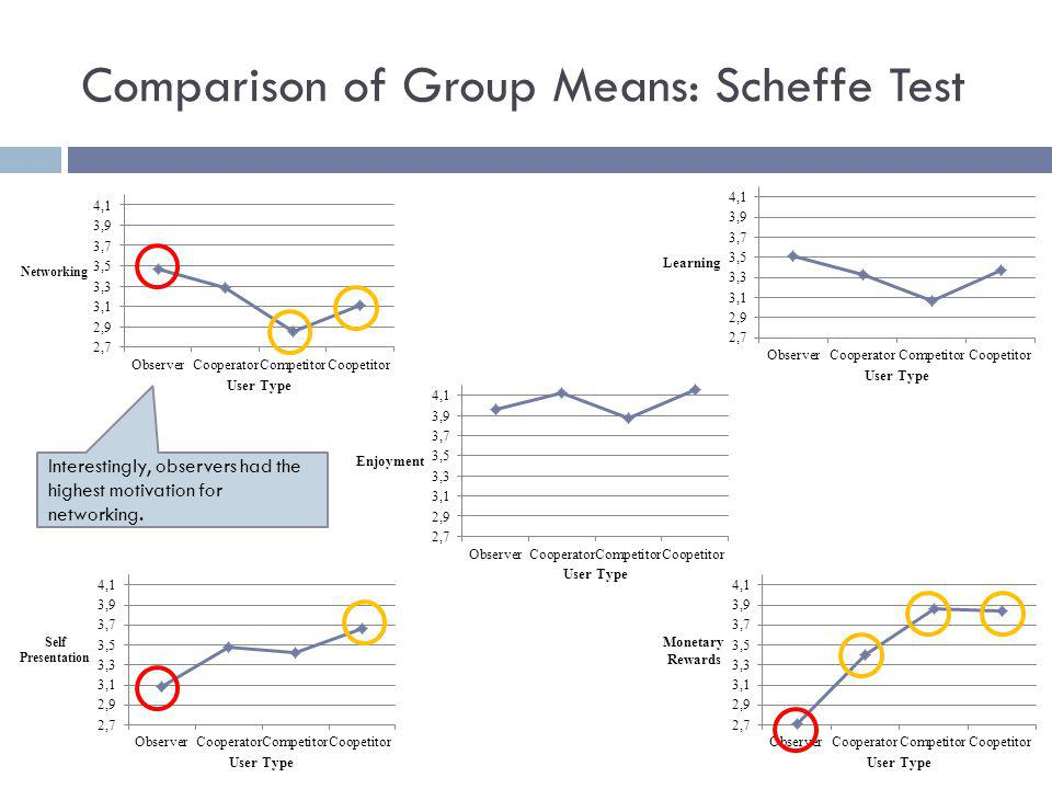 Comparison of Group Means: Scheffe Test Interestingly, observers had the highest motivation for networking.