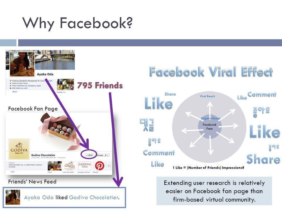 Why Facebook. Facebook Fan Page Ayaka Oda liked Godiva Chocolatier.