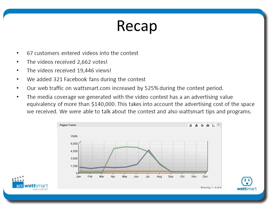 Recap 67 customers entered videos into the contest The videos received 2,662 votes.