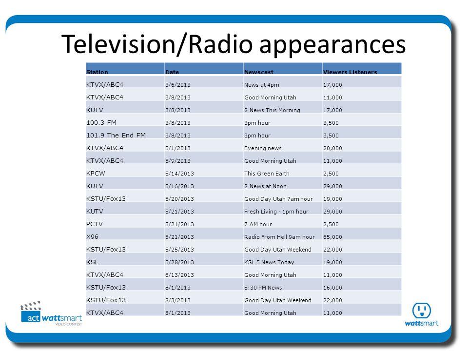 Television/Radio appearances StationDateNewscastViewers Listeners KTVX/ABC4 3/6/2013News at 4pm17,000 KTVX/ABC4 3/8/2013Good Morning Utah11,000 KUTV 3/8/20132 News This Morning17,000 100.3 FM 3/8/20133pm hour3,500 101.9 The End FM 3/8/20133pm hour3,500 KTVX/ABC4 5/1/2013Evening news20,000 KTVX/ABC4 5/9/2013Good Morning Utah11,000 KPCW 5/14/2013This Green Earth2,500 KUTV 5/16/20132 News at Noon29,000 KSTU/Fox13 5/20/2013Good Day Utah 7am hour19,000 KUTV 5/21/2013Fresh Living - 1pm hour29,000 PCTV 5/21/20137 AM hour2,500 X96 5/21/2013Radio From Hell 9am hour65,000 KSTU/Fox13 5/25/2013Good Day Utah Weekend22,000 KSL 5/28/2013KSL 5 News Today19,000 KTVX/ABC4 6/13/2013Good Morning Utah11,000 KSTU/Fox13 8/1/20135:30 PM News16,000 KSTU/Fox13 8/3/2013Good Day Utah Weekend22,000 KTVX/ABC4 8/1/2013Good Morning Utah11,000