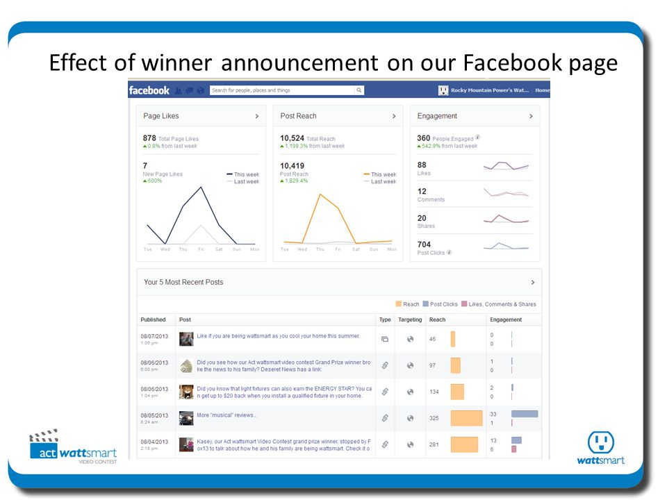 Effect of winner announcement on our Facebook page