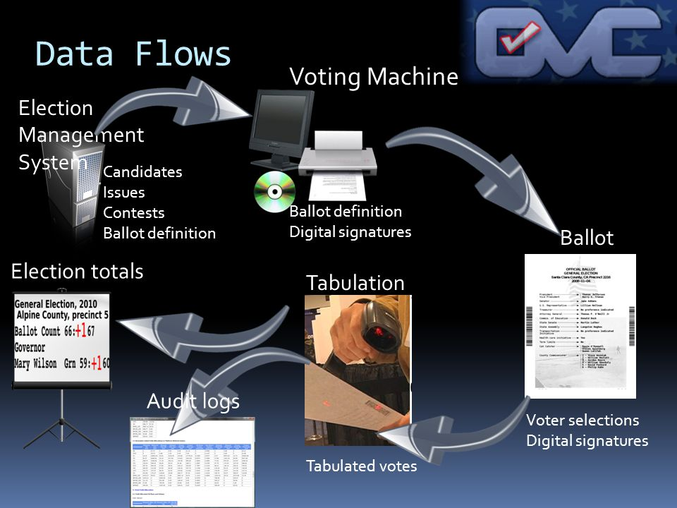 Data Flows Ballot Tabulation Election totals Election Management System Candidates Issues Contests Ballot definition Voter selections Digital signatur