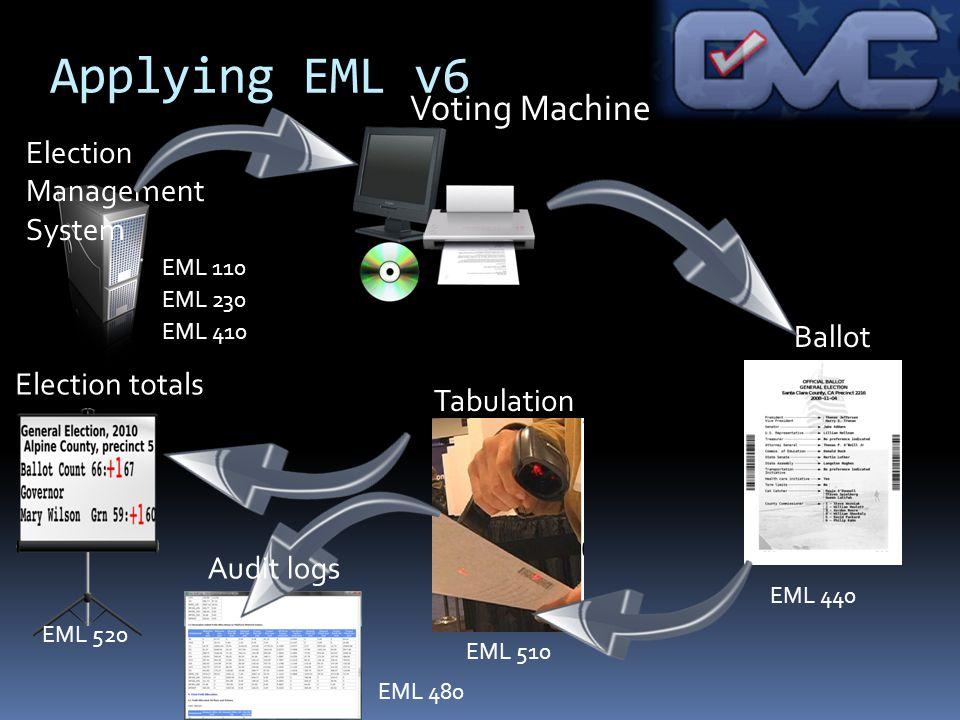 Ballot Tabulation Election totals Election Management System Audit logs Voting Machine Applying EML v6 EML 440 EML 480 EML 510 EML 520 EML 110 EML 230