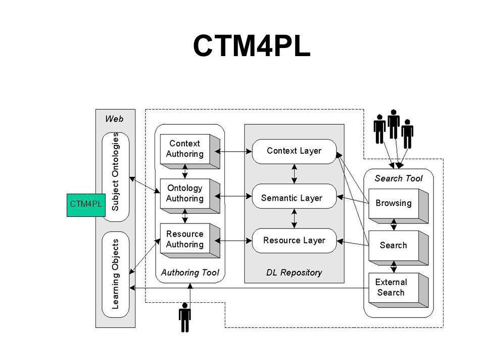 CTM4PL