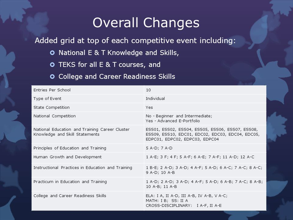 Overall Changes Added grid at top of each competitive event including: National E & T Knowledge and Skills, TEKS for all E & T courses, and College and Career Readiness Skills Entries Per School10 Type of EventIndividual State CompetitionYes National CompetitionNo - Beginner and Intermediate; Yes - Advanced E-Portfolio National Education and Training Career Cluster Knowledge and Skill Statements ESS01, ESS02, ESS04, ESS05, ESS06, ESS07, ESS08, ESS09, ESS10, EDC01, EDC02, EDC03, EDC04, EDC05, EDPC01, EDPC02, EDPC03, EDPC04 Principles of Education and Training5 A-D; 7 A-D Human Growth and Development1 A-E; 3 F; 4 F; 5 A-F; 6 A-E; 7 A-F; 11 A-D; 12 A-C Instructional Practices in Education and Training1 B-E; 2 A-D; 3 A-D; 4 A-F; 5 A-D; 6 A-C; 7 A-C; 8 A-C; 9 A-D; 10 A-B Practicum in Education and Training1 A-D; 2 A-D; 3 A-D; 4 A-F; 5 A-D; 6 A-B; 7 A-C; 8 A-B; 10 A-B; 11 A-B College and Career Readiness SkillsELA: I A, II A-D, III A-B, IV A-B, V A-C; MATH: I B; SS: II A CROSS-DISCIPLINARY: I A-F, II A-E
