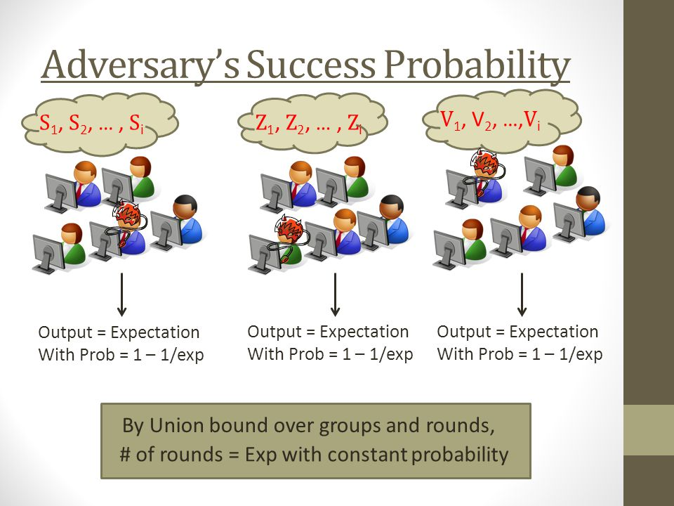 Adversarys Success Probability S 1, S 2, …, S i Z 1, Z 2, …, Z i V 1, V 2, …, V i Output = Expectation With Prob = 1 – 1/exp Output = Expectation With Prob = 1 – 1/exp Output = Expectation With Prob = 1 – 1/exp By Union bound over groups and rounds, # of rounds = Exp with constant probability