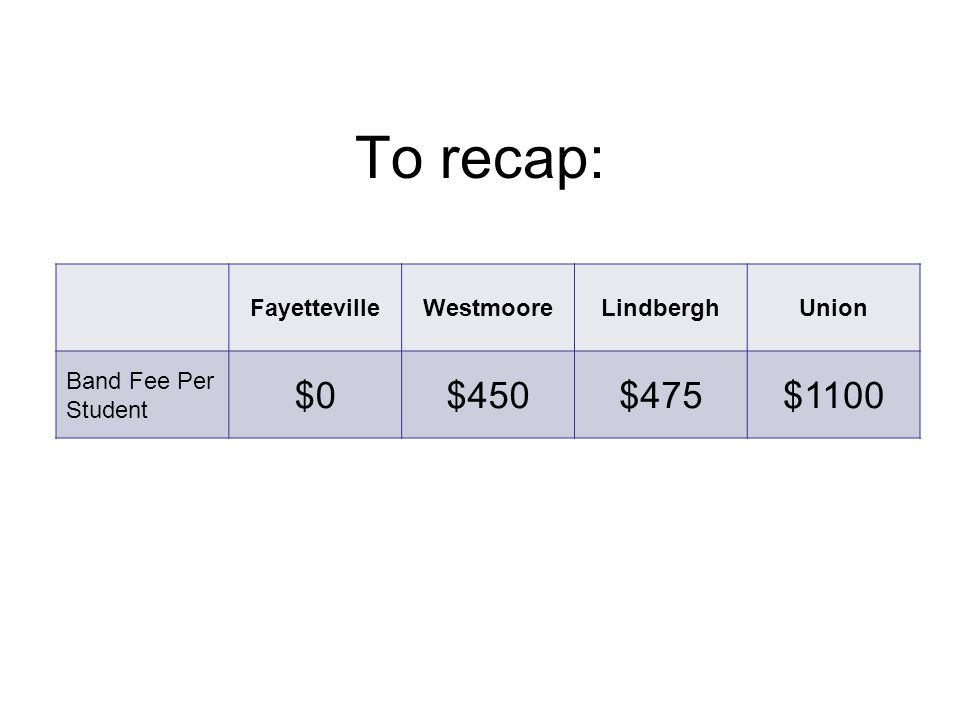 To recap: FayettevilleWestmooreLindberghUnion Band Fee Per Student $0$450$475$1100
