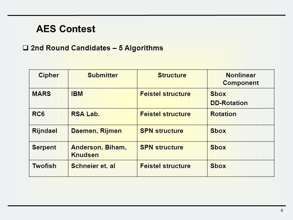 5 Joan Daemen and Vincent Rijmen, The Design ofThe Design of Rijndael, AES – The Advanced Encryption StandardRijndael, AES – The Advanced Encryption Standard, Springer, 2002, ISBN 3-540-42580-2 Vincent Rijmen AES Contest 2000.