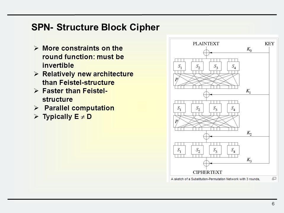 6 SPN- Structure Block Cipher More constraints on the round function: must be invertible Relatively new architecture than Feistel-structure Faster tha
