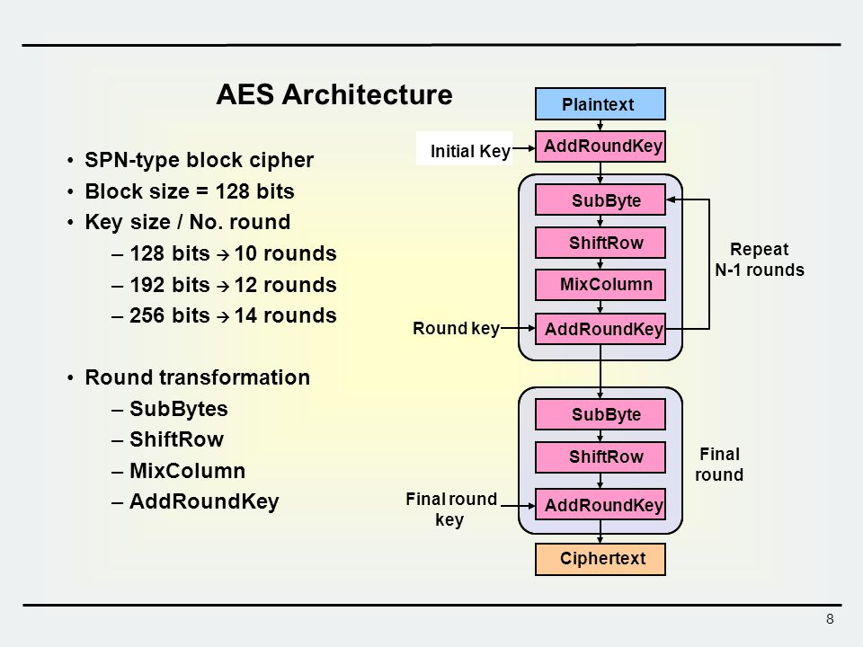 8 AES Architecture SPN-type block cipher Block size = 128 bits Key size / No. round –128 bits 10 rounds –192 bits 12 rounds –256 bits 14 rounds Round