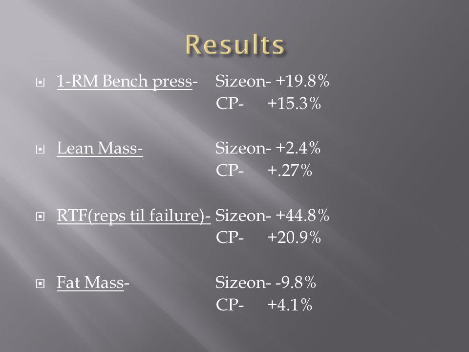 1-RM Bench press- Sizeon- +19.8% CP- +15.3% Lean Mass-Sizeon- +2.4% CP- +.27% RTF(reps til failure)-Sizeon- +44.8% CP- +20.9% Fat Mass-Sizeon- -9.8% CP- +4.1%
