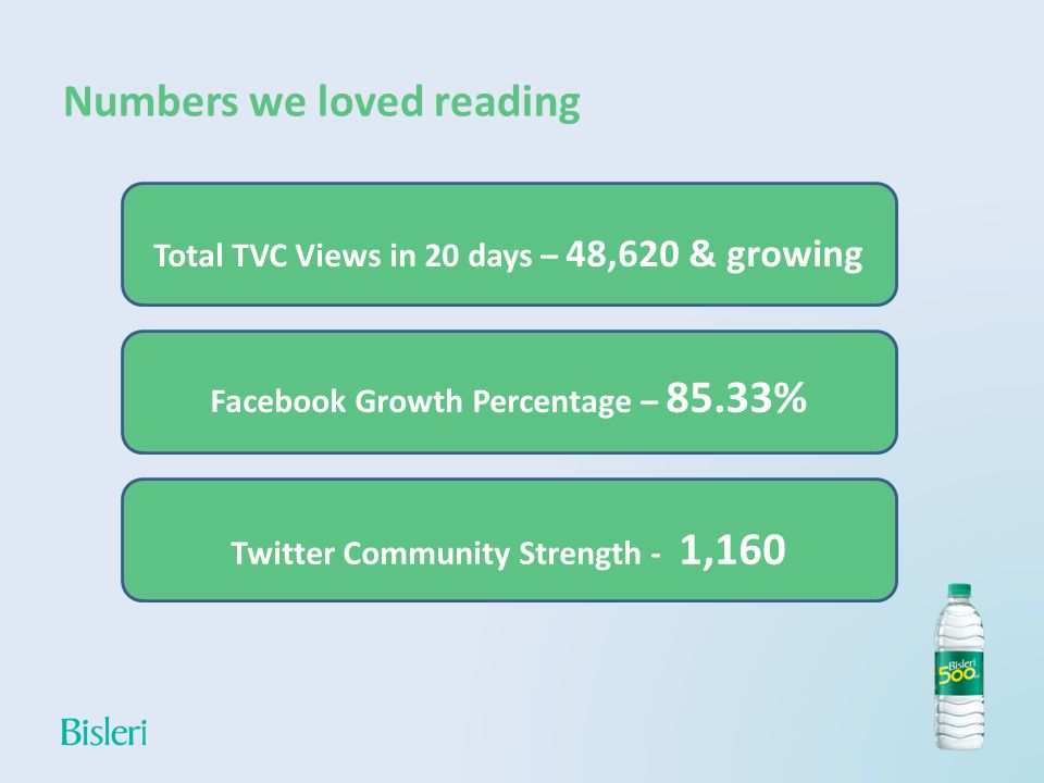 Numbers we loved reading Total TVC Views in 20 days – 48,620 & growing Facebook Growth Percentage – 85.33% Twitter Community Strength - 1,160