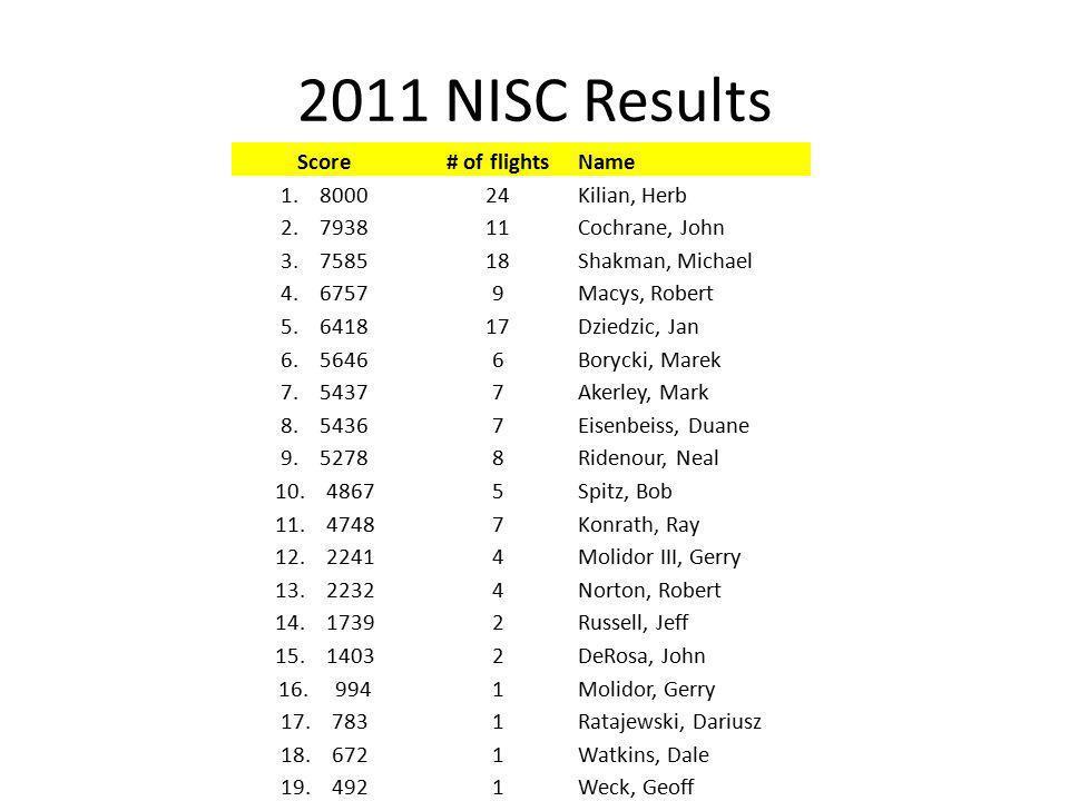 2011 NISC Results Score# of flightsName 1. 800024Kilian, Herb 2.