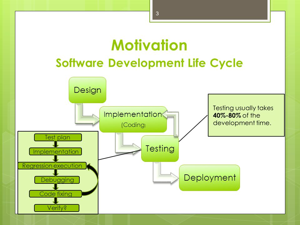 Motivation Software Development Life Cycle Design Implementation (Coding ) TestingDeployment Test plan Implementation Regression execution Debugging Code fixing Verify.