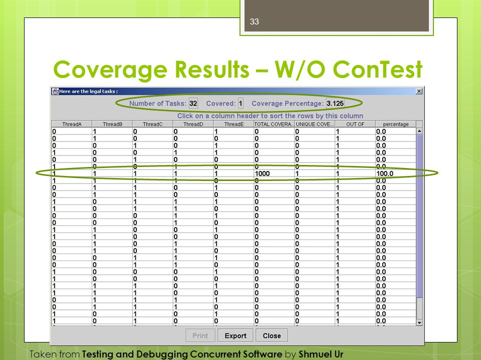 Coverage Results – W/O ConTest Taken from Testing and Debugging Concurrent Software by Shmuel Ur 33