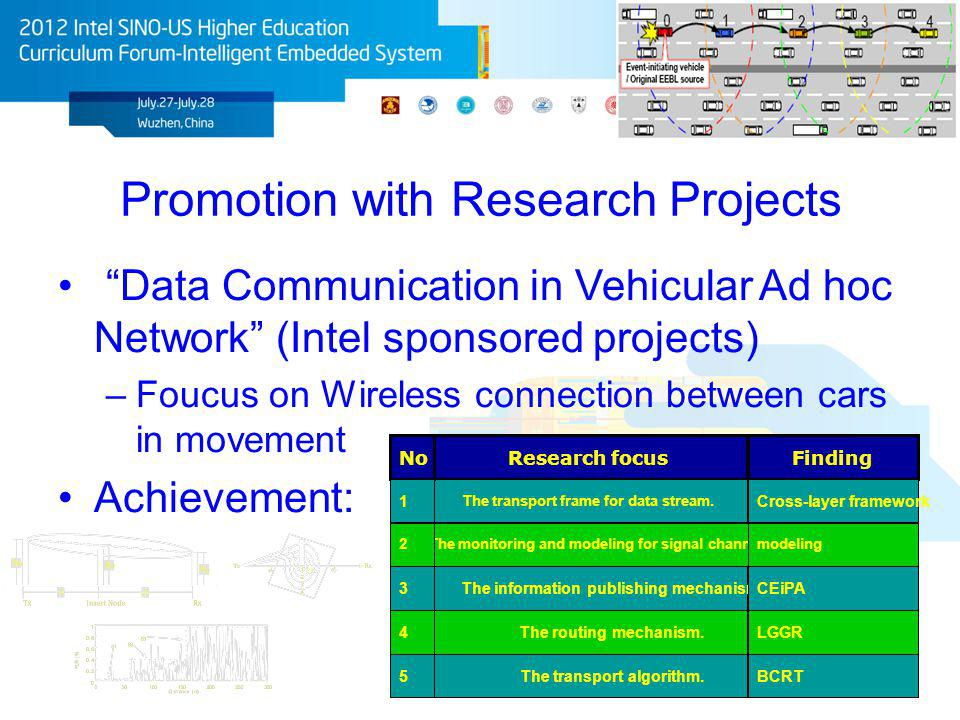 Promotion with Research Projects Data Communication in Vehicular Ad hoc Network (Intel sponsored projects) –Foucus on Wireless connection between cars