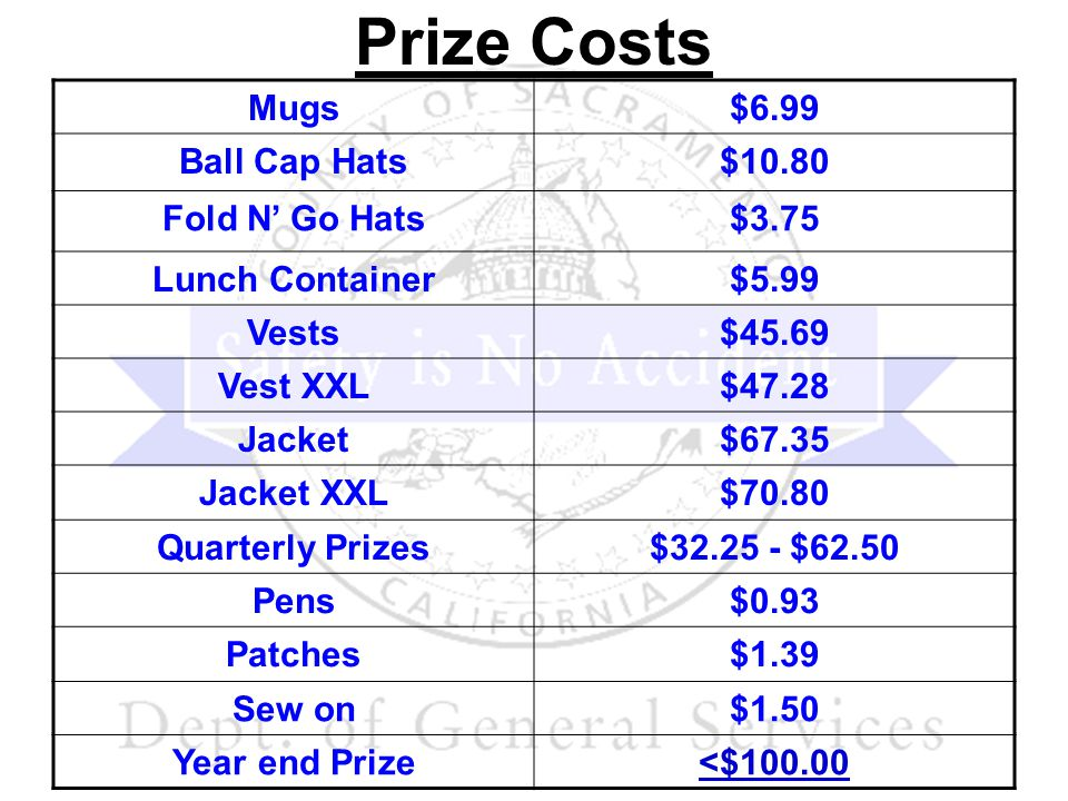 Prize Costs Mugs$6.99 Ball Cap Hats$10.80 Fold N Go Hats$3.75 Lunch Container$5.99 Vests$45.69 Vest XXL$47.28 Jacket$67.35 Jacket XXL$70.80 Quarterly Prizes$ $62.50 Pens$0.93 Patches$1.39 Sew on$1.50 Year end Prize<$100.00