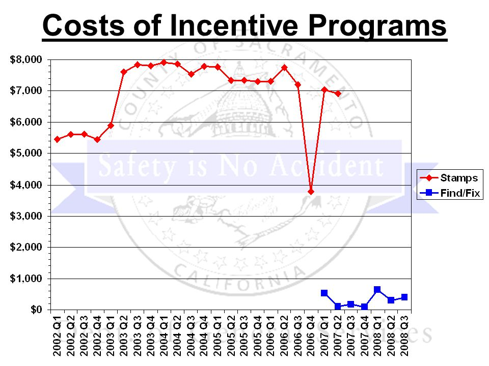 Costs of Incentive Programs
