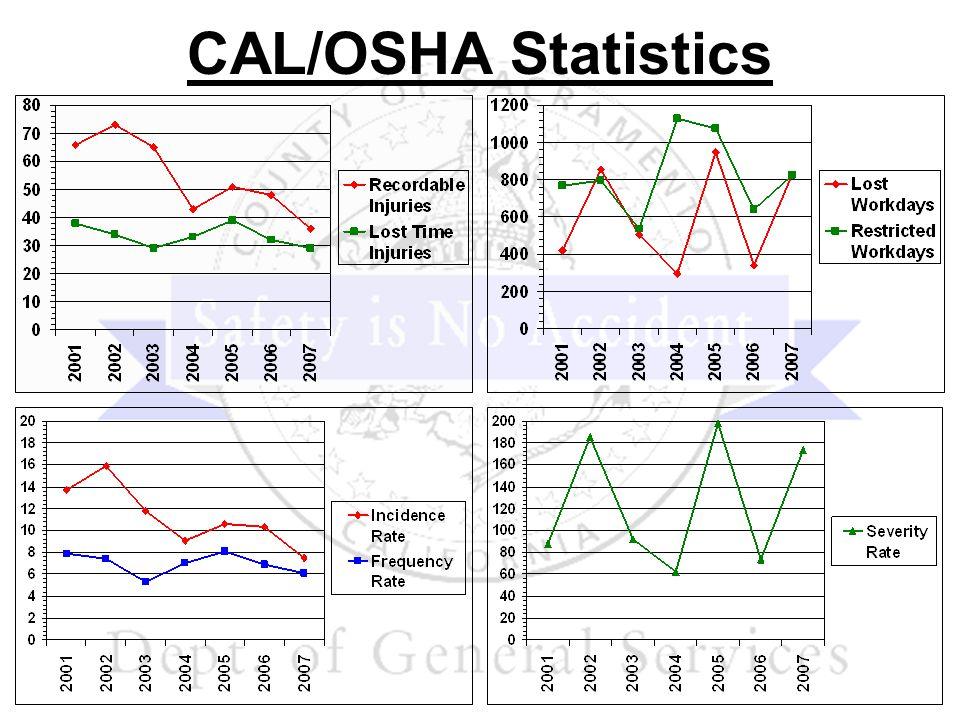CAL/OSHA Statistics