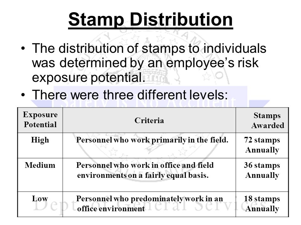 Stamp Distribution The distribution of stamps to individuals was determined by an employees risk exposure potential. There were three different levels