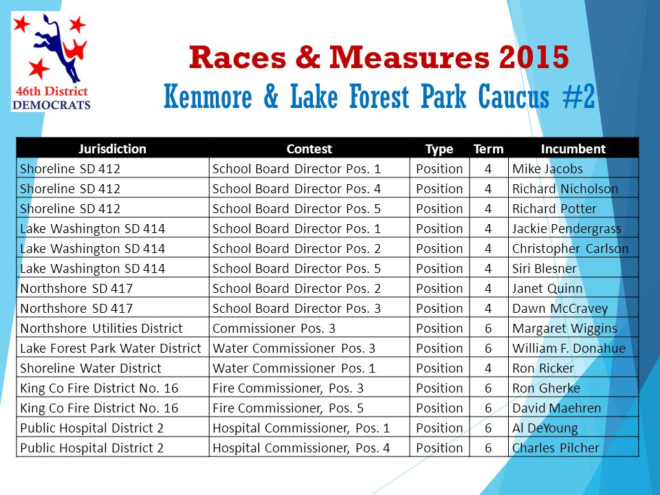 Races & Measures 2015 Kenmore & Lake Forest Park Caucus #2 JurisdictionContestTypeTermIncumbent Shoreline SD 412School Board Director Pos. 1Position4M
