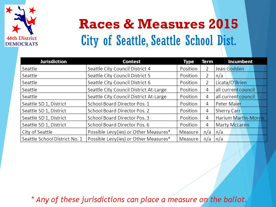 Races & Measures 2015 City of Seattle, Seattle School Dist. * Any of these jurisdictions can place a measure on the ballot. JurisdictionContestTypeTer
