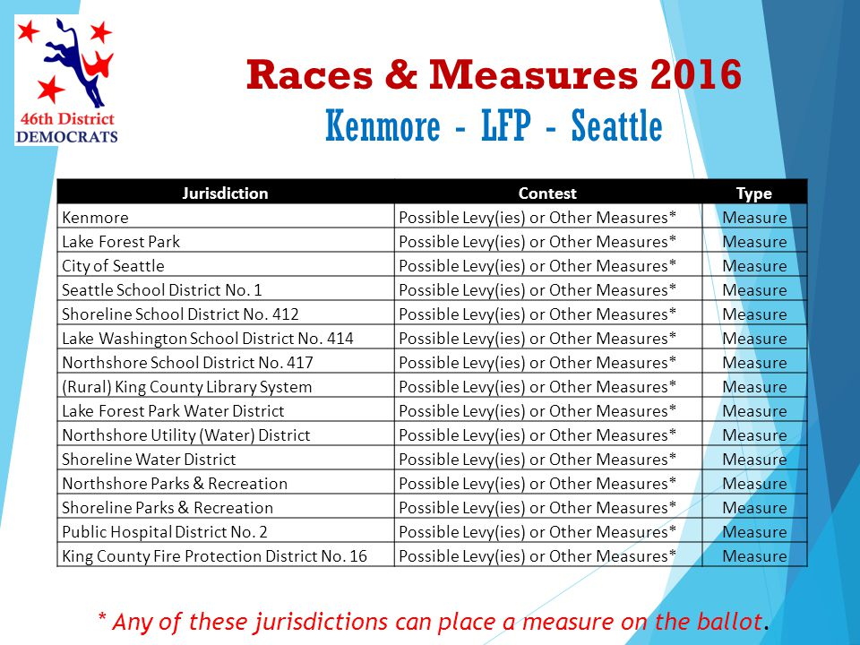 Races & Measures 2016 Kenmore - LFP - Seattle * Any of these jurisdictions can place a measure on the ballot. JurisdictionContestType KenmorePossible