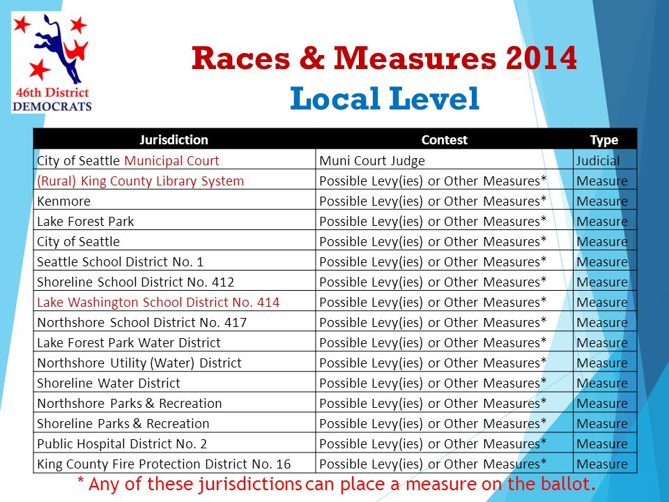 Races & Measures 2014 Local Level * Any of these jurisdictions can place a measure on the ballot. JurisdictionContestType City of Seattle Municipal Co