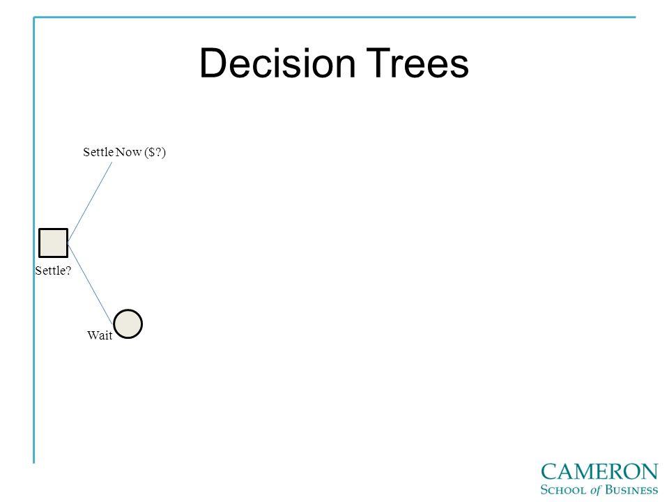 Decision Trees Settle Settle Now ($ ) Wait