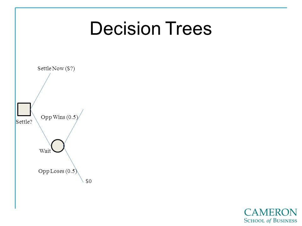 Decision Trees Settle Settle Now ($ ) Wait Opp Wins (0.5) Opp Loses (0.5) $0
