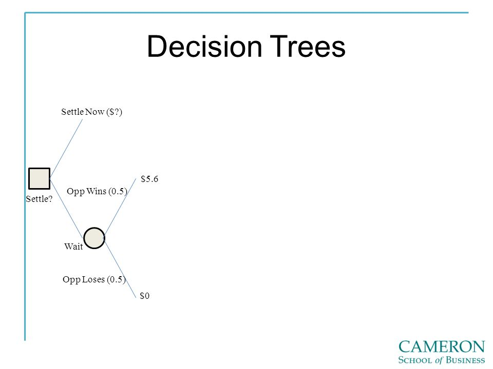 Decision Trees Settle Settle Now ($ ) Wait Opp Wins (0.5) Opp Loses (0.5) $0 $5.6