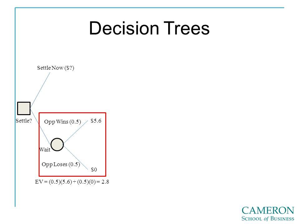 Decision Trees Settle.