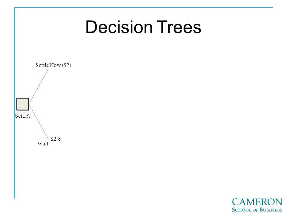 Decision Trees Settle Settle Now ($ ) Wait $2.8