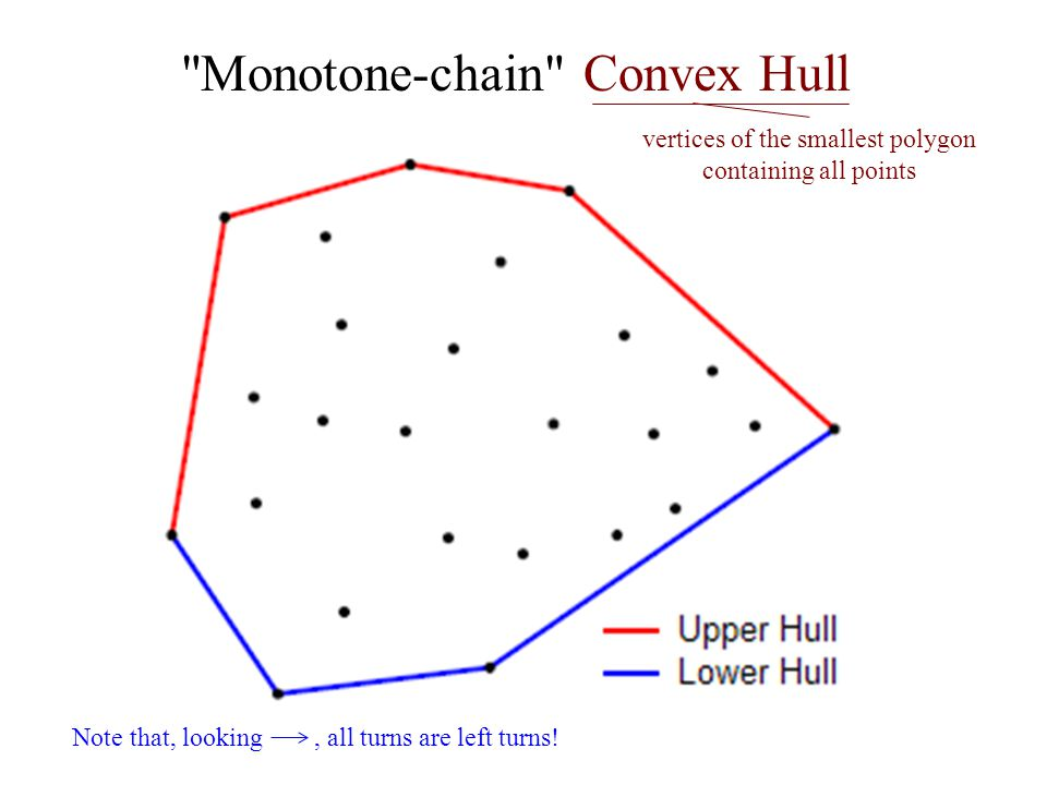 Monotone-chain Convex Hull Note that, looking, all turns are left turns.