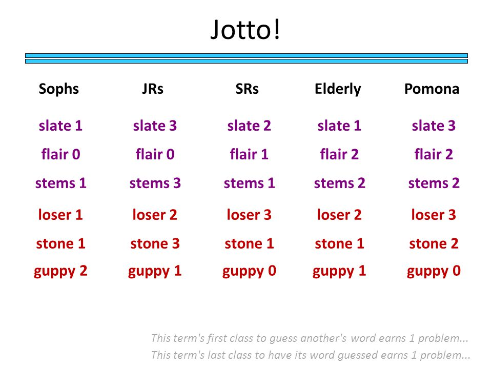 Jotto.JRsSRsElderly slate 3 This term s first class to guess another s word earns 1 problem...