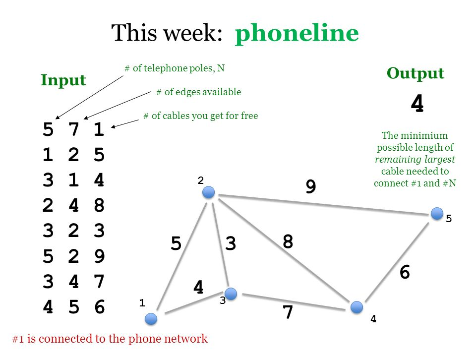 This week: phoneline Input Output 5 7 1 1 2 5 3 1 4 2 4 8 3 2 3 5 2 9 3 4 7 4 5 6 # of telephone poles, N 4 The minimium possible length of remaining largest cable needed to connect #1 and #N # of edges available # of cables you get for free #1 is connected to the phone network 1 2 3 4 5 5 4 8 3 9 7 6
