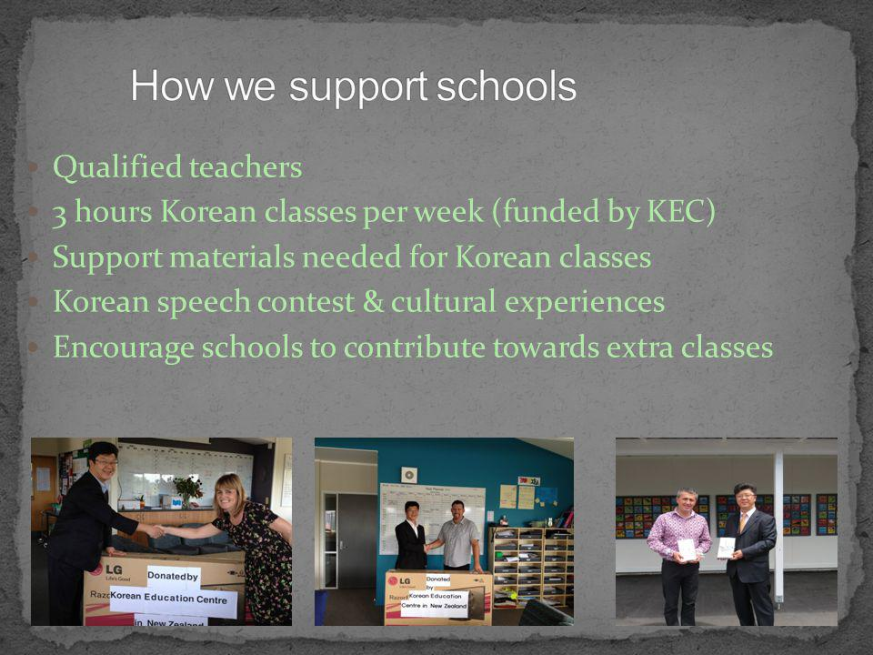 Qualified teachers 3 hours Korean classes per week (funded by KEC) Support materials needed for Korean classes Korean speech contest & cultural experiences Encourage schools to contribute towards extra classes