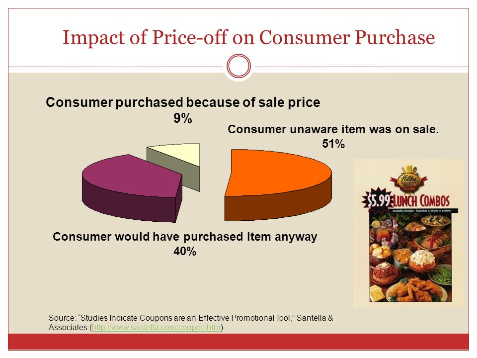Impact of Price-off on Consumer Purchase Source: Studies Indicate Coupons are an Effective Promotional Tool, Santella & Associates (http://www.santella.com/coupon.htm)http://www.santella.com/coupon.htm Consumer unaware item was on sale.