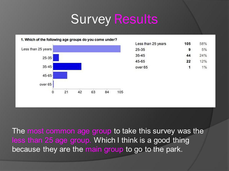 Survey Results The most common age group to take this survey was the less than 25 age group. Which I think is a good thing because they are the main g