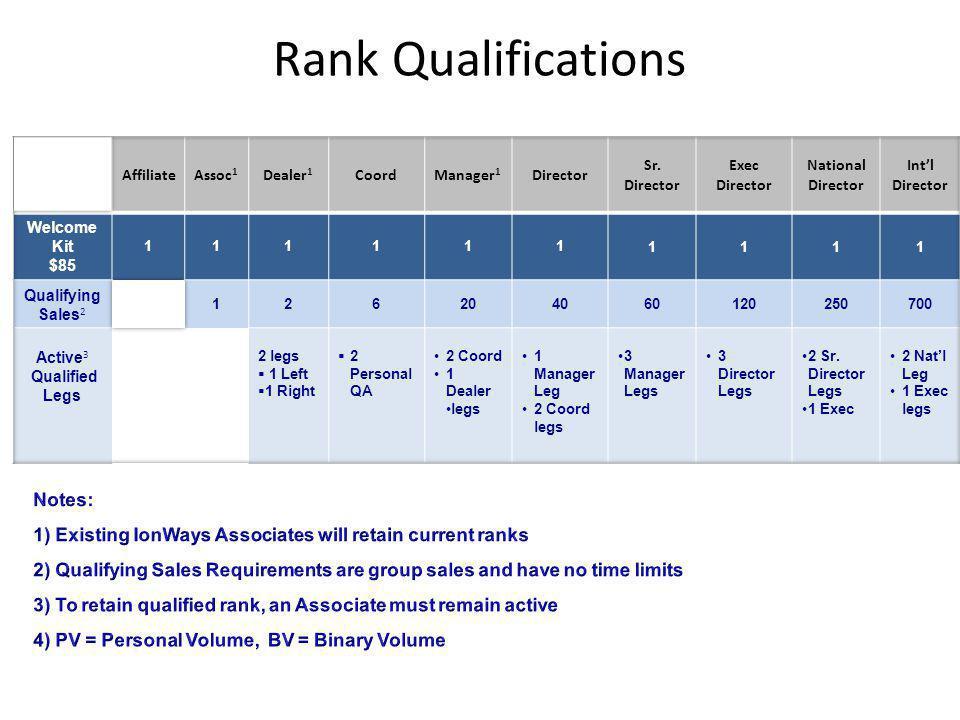 Rank Qualifications