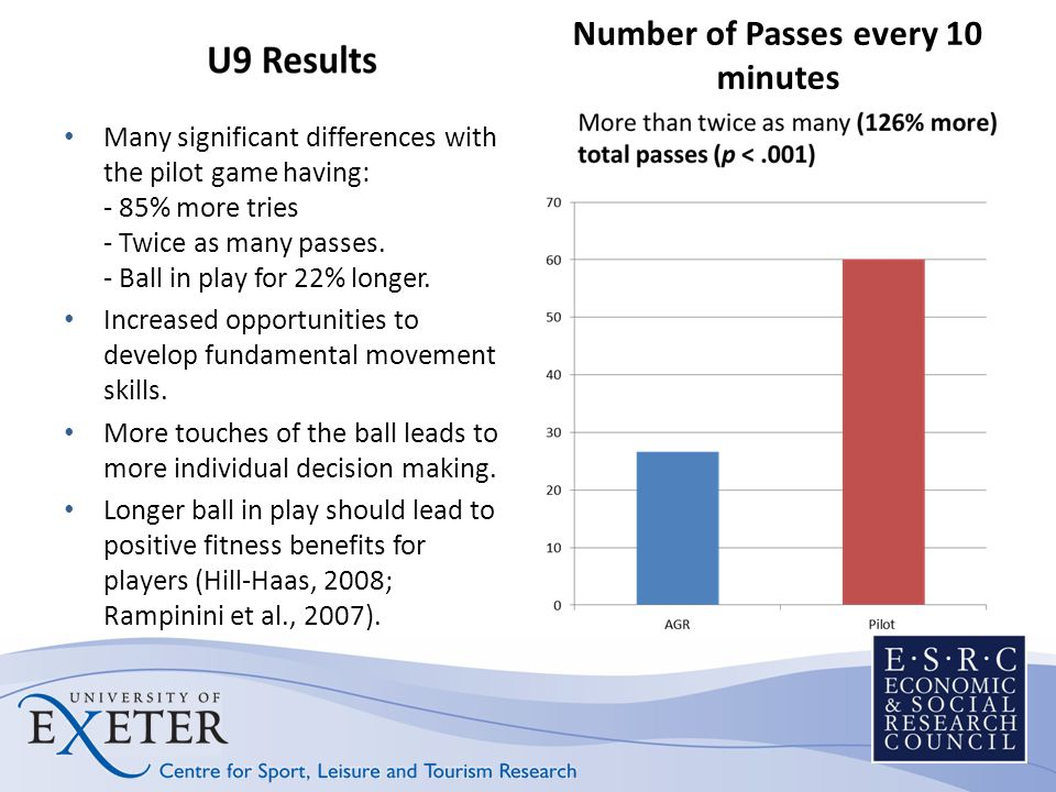 Number of Passes every 10 minutes Many significant differences with the pilot game having: - 85% more tries - Twice as many passes. - Ball in play for
