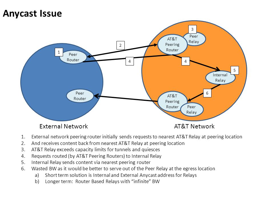 Anycast Issue Peer Relay AT&T Peering Router Internal Relay Peer Router 1 2 3 4 5 6 External NetworkAT&T Network 1.External network peering router initially sends requests to nearest AT&T Relay at peering location 2.And receives content back from nearest AT&T Relay at peering location 3.AT&T Relay exceeds capacity limits for tunnels and quiesces 4.Requests routed (by AT&T Peering Routers) to Internal Relay 5.Internal Relay sends content via nearest peering router 6.Wasted BW as it would be better to serve out of the Peer Relay at the egress location a)Short term solution is Internal and External Anycast address for Relays b)Longer term: Router Based Relays with infinite BW AT&T Peering Router Peer Relay 4
