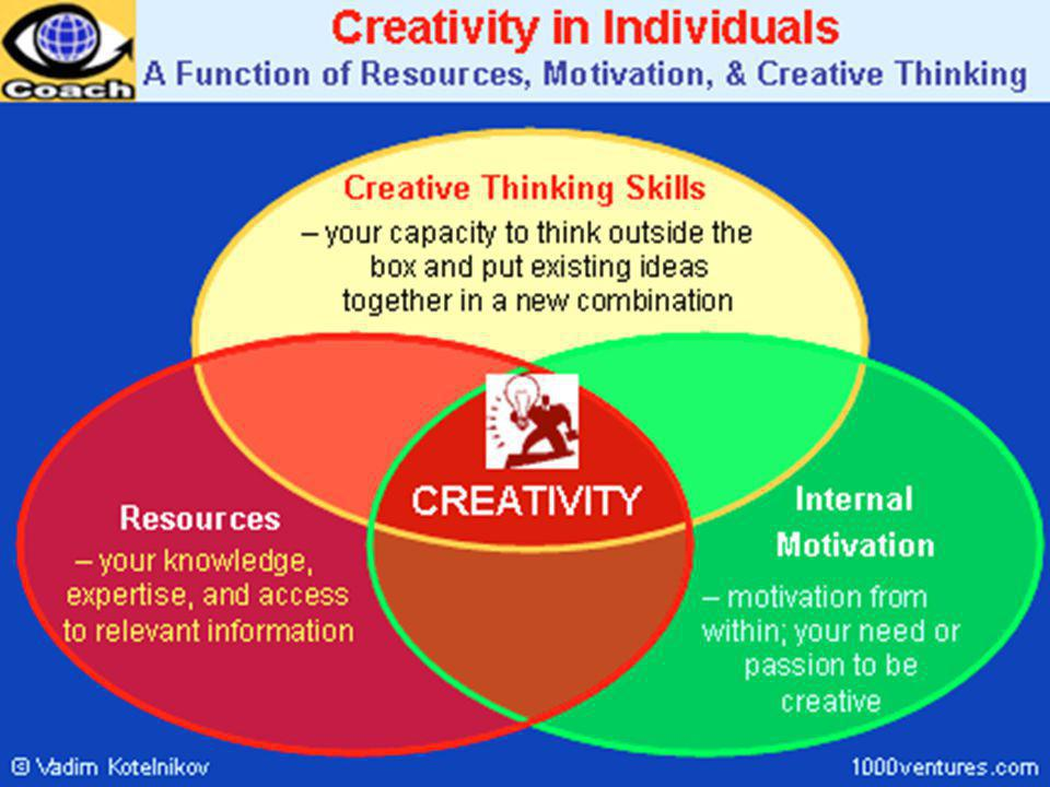 CREATIVITY: A MULTI FACETED CONSTRUCT Person/ PERSONALITY TYPES Process Product Press/environment