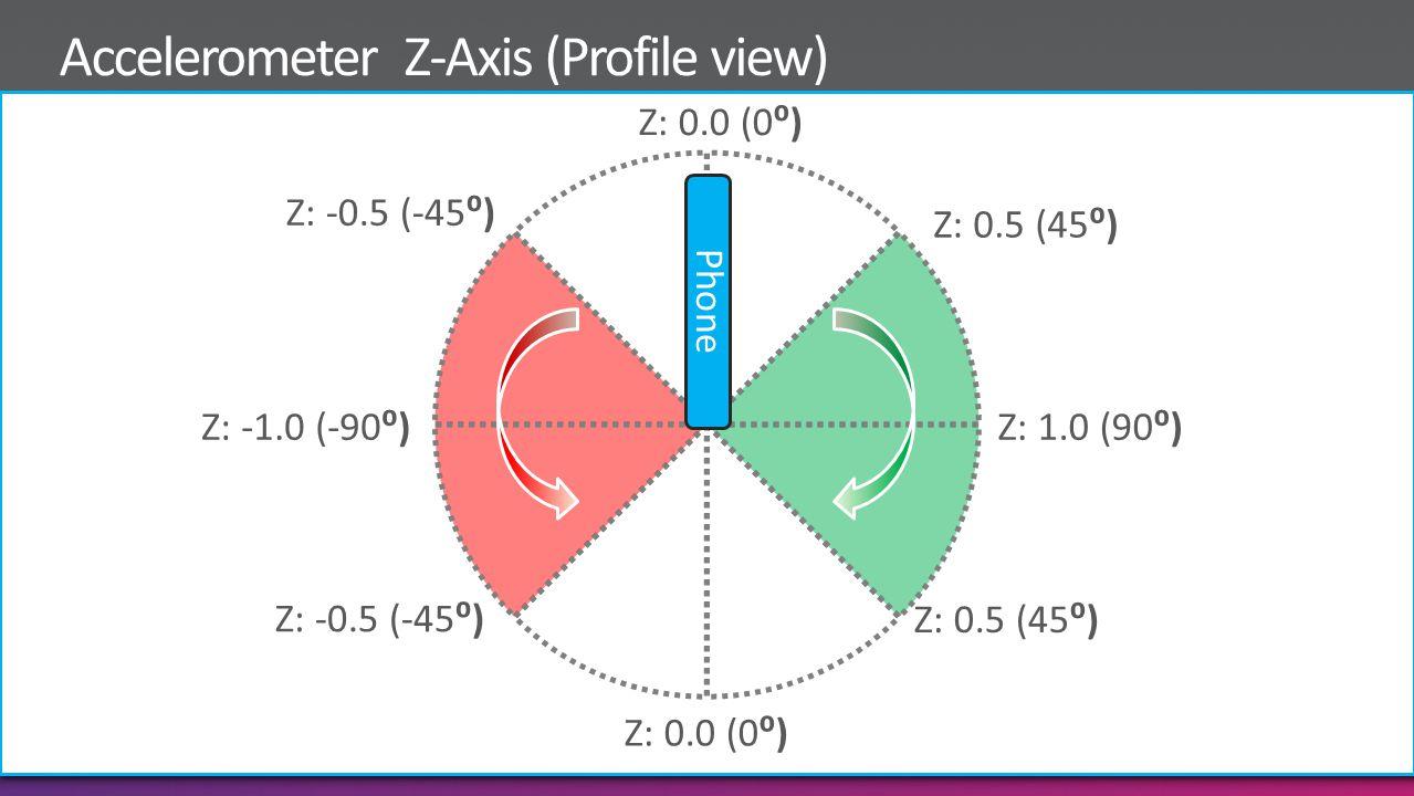 Z: 0.5 (45) Z: 1.0 (90) Z: 0.0 (0) Z: -1.0 (-90) Z: -0.5 (-45) Z: 0.0 (0) Z: 0.5 (45) Z: -0.5 (-45)