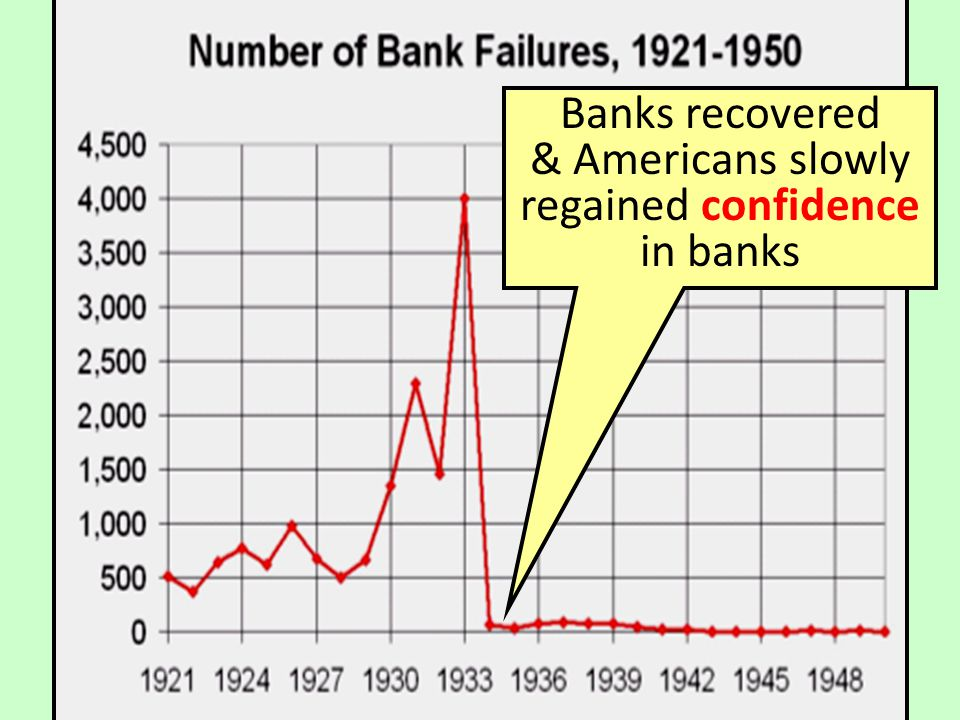 The Hundred Days In his 1 st 100 days in office, FDR & Congress passed 15 major laws –FDRs 1 st action was to address the bank crisis; By 1933, people had no faith in banks –FDR declared a 4-day bank holiday after which banks were allowed to re-open only after gaining a govt endorsement
