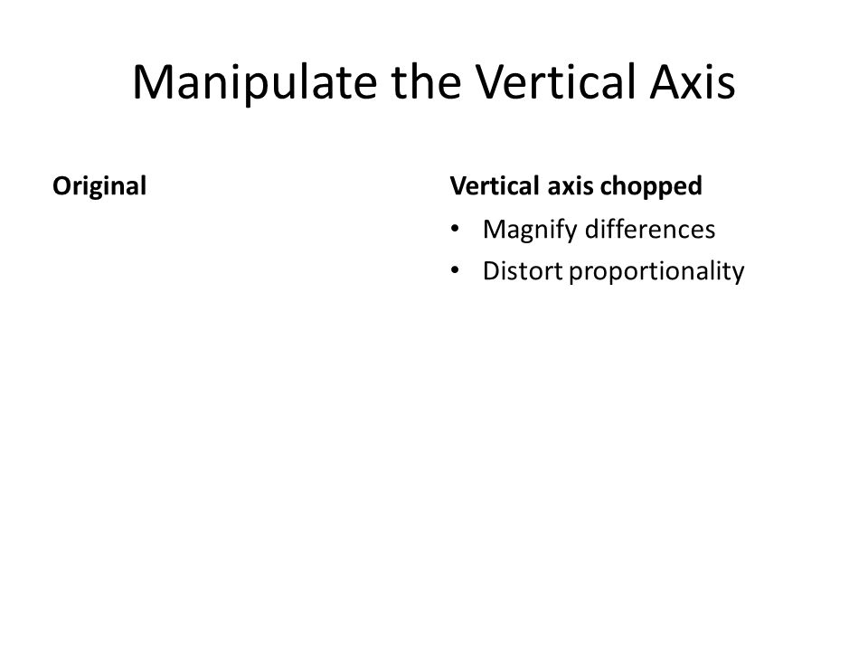 Manipulate the Vertical Axis OriginalVertical axis chopped Magnify differences Distort proportionality