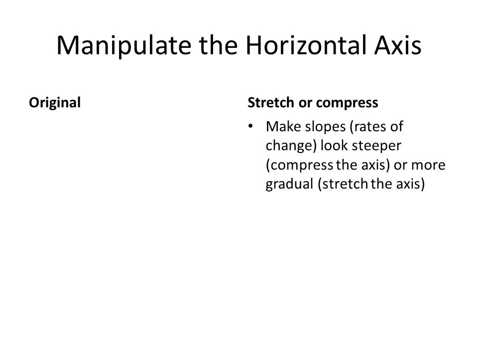 Manipulate the Horizontal Axis OriginalStretch or compress Make slopes (rates of change) look steeper (compress the axis) or more gradual (stretch the axis)