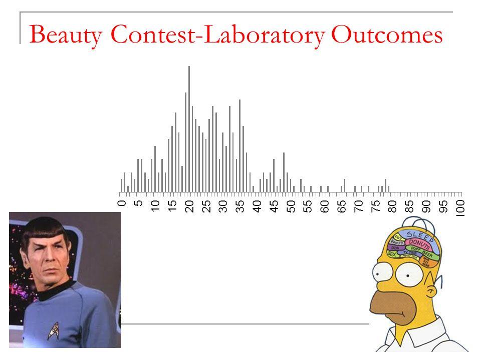 Beauty Contest-Laboratory Outcomes 2