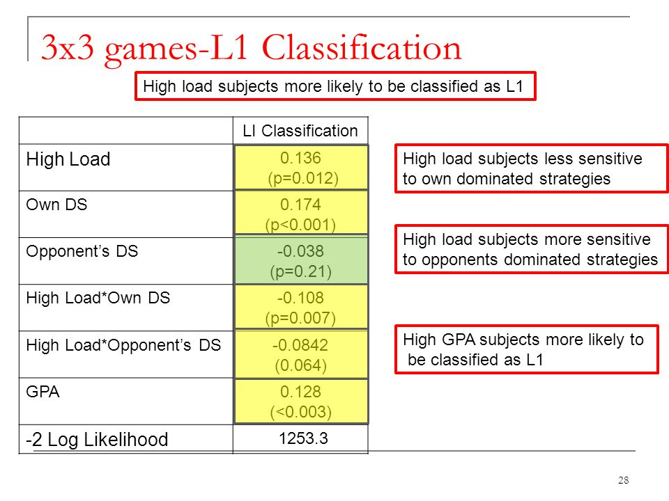 3x3 games-L1 Classification 28 LI Classification High Load 0.136 (p=0.012) Own DS0.174 (p<0.001) Opponents DS-0.038 (p=0.21) High Load*Own DS-0.108 (p=0.007) High Load*Opponents DS-0.0842 (0.064) GPA0.128 (<0.003) -2 Log Likelihood 1253.3 High load subjects more likely to be classified as L1 High load subjects less sensitive to own dominated strategies High load subjects more sensitive to opponents dominated strategies High GPA subjects more likely to be classified as L1